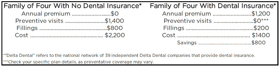The average family of four with dental insurance saves $800 a year on dental expenses.