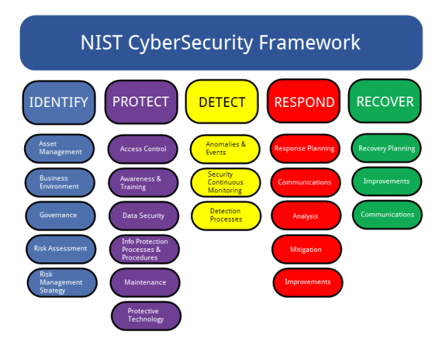 Image result for nist cybersecurity framework