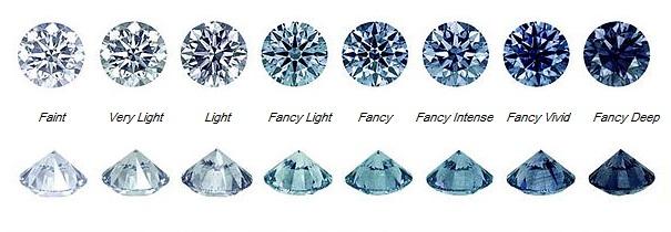 Actualits Du Diamant Archives Blog Diamant Gems
