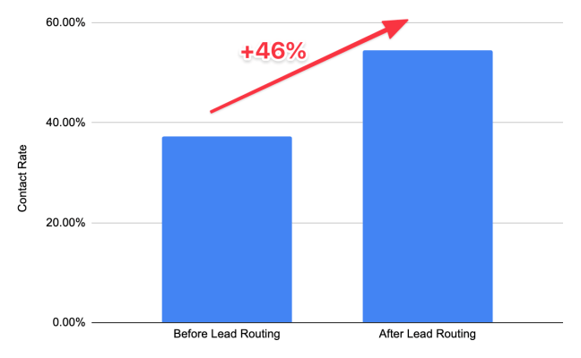 Column chart with 46% increase in contact rate before and after