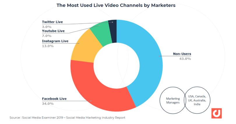 Les canaux vidéo en direct les plus utilisés par les experts en marketing