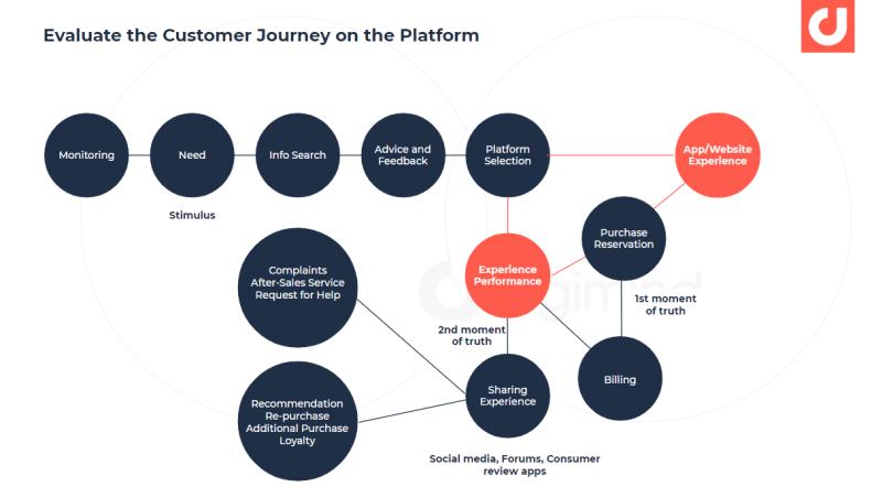 évalue les étapes clés du parcours de votre client
