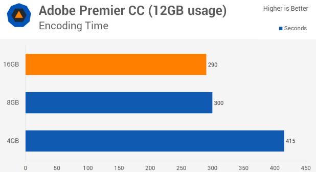 RAM Ideal untuk komputer