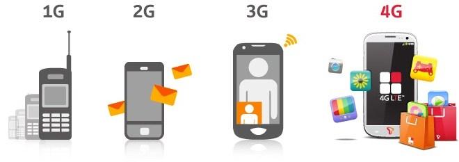 Memahami dan Mengenal Perbedaan Serta Pengertian Sinyal atau Jaringan GPRS, EDGE, 3G, H+, HSDPA, HSUPA, HSPA, EVDO dan 4G LTE