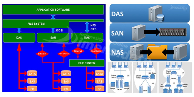 Pengertian Storage Server DAS, NAS dan SAN