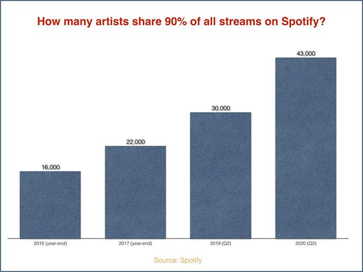 Top 40 Spotify streams chart