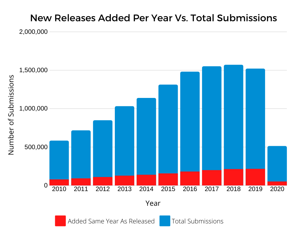 Bar graph showing the volume of new releases added to the Discogs database compared to total submissions, year over year.