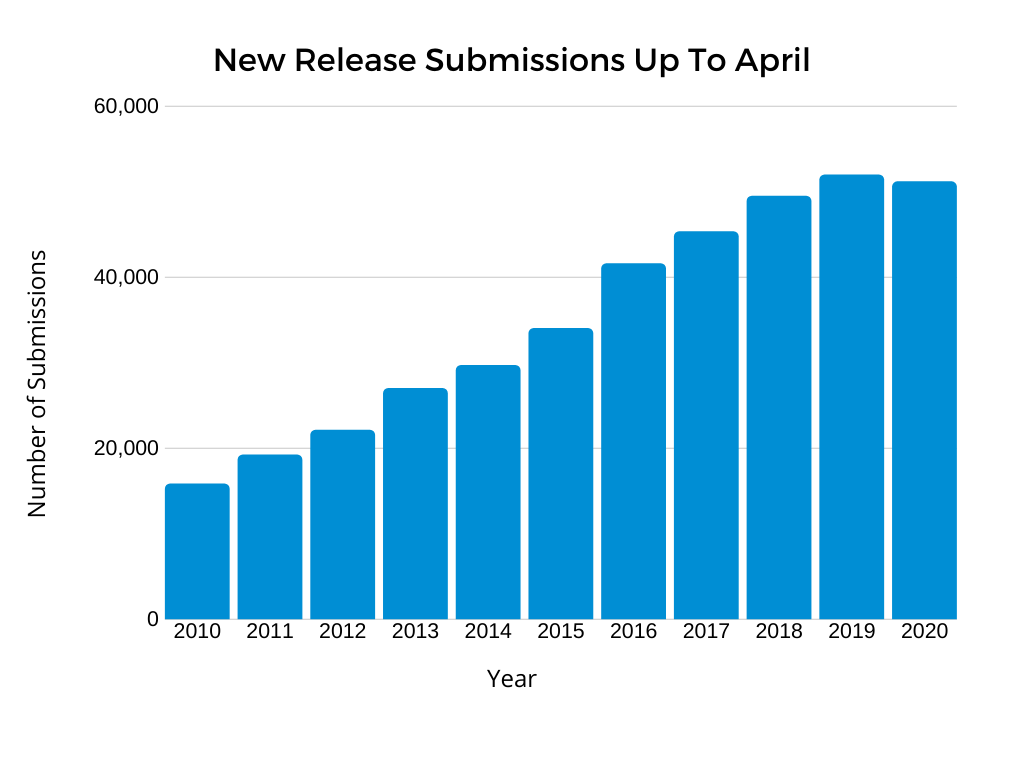 Bar graph showing the volume of new releases added to the Discogs database year over year, up to April each year