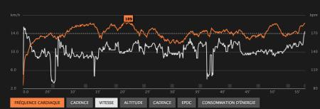 314ème sortie - Graph Movescount