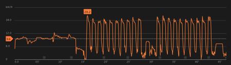 322ème sortie - Graphe Movescount