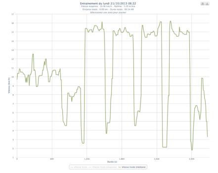 329ème sortie - Graphe Plotrun