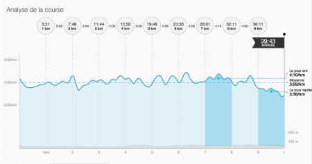 10km Equipe