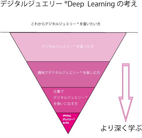 デジタルジュエリー(R)Deep--Learningの考え