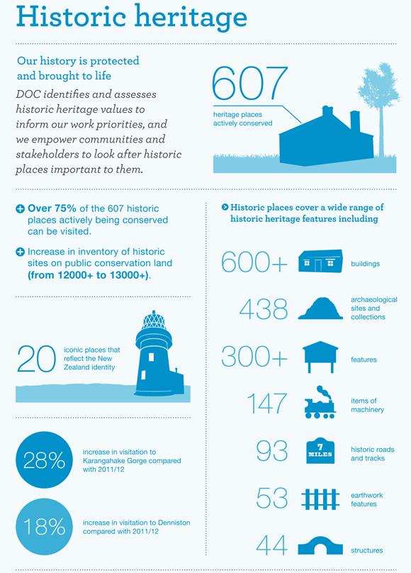 Historic heritage infographic.