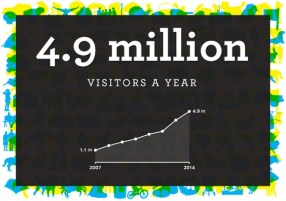 4.9 million website visitors a year.