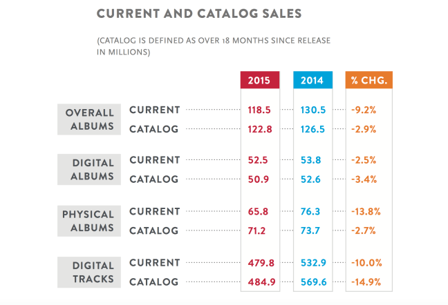 Current and Catalog Sales | Nielsen Music Report