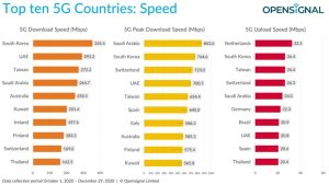 Velocità delle connessioni 5G