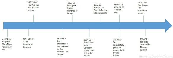Timeline of Tea