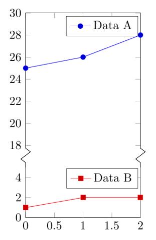 Utilisation de groupplot pour dessiner une discontinuité d'axe