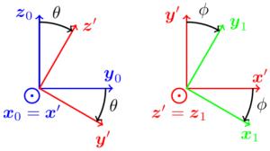 Figures de rotations