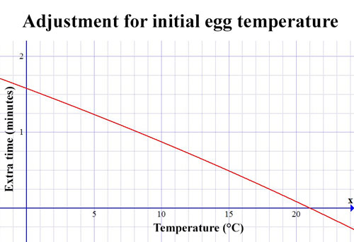 Graph relating inital egg temperature and added cooking time. it is almost a straight line, passing through 1deg/1.5min and 21deg/0min