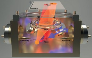 Image of the force detector, a metal box with electrodes either end, a lens. Red and orange illustrate the movement of the atom when force is applied.