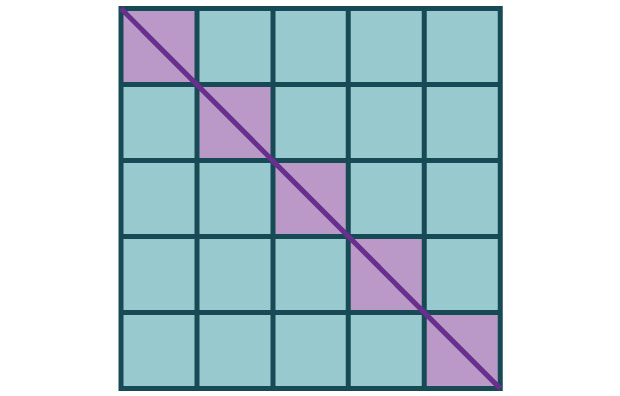 Grid of squares 5x5 with a diagonal line through.