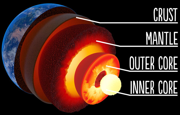 Image of layers that form the Earth's inner core.