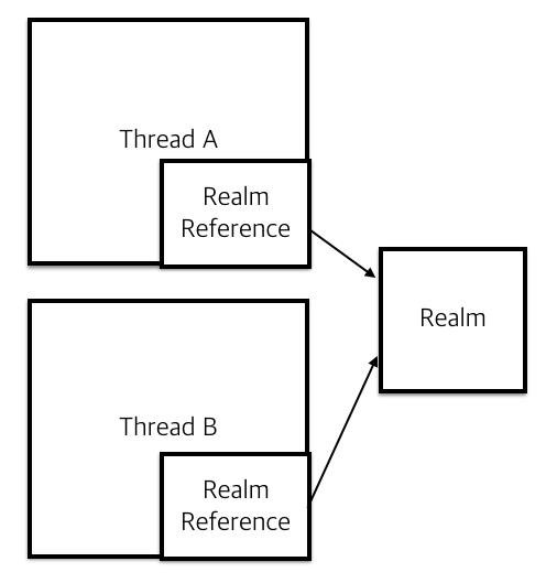 다른 쓰레드에서 따로 접근하여도, 같은 Realm DB 객체라면, 하나의 인스턴스를 참조합니다. 따라서 하나의 쓰레드에서 Realm 객체를 삭제한다면, 다른 쓰레드에서 접근하지 못합니다.