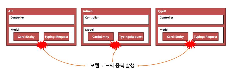duplicate_rails_model