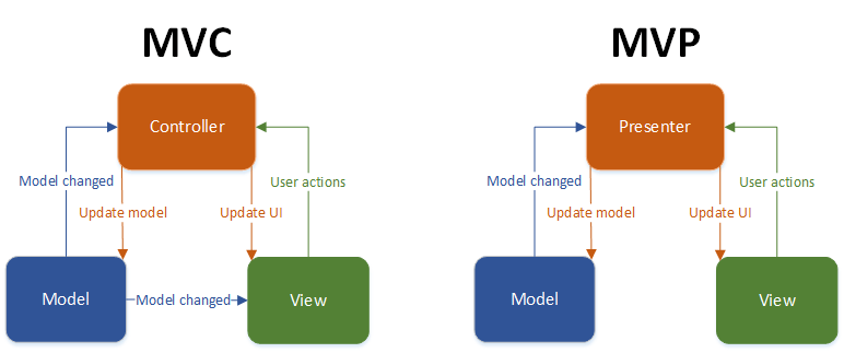 안드로이드는 V와 C가 함께 있고, Context의 존재 때문에 MVC에 제약이 있습니다. 이것은 테스트를 어렵게 합니다.
