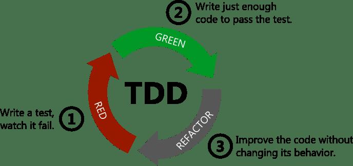 클라이언트는 코드가 자주 변화하기 때문에 TDD까지는 힘든 것이 사실이지만, 최대한 테스트를 마련함으로써 안정성을 높일 수 있습니다.