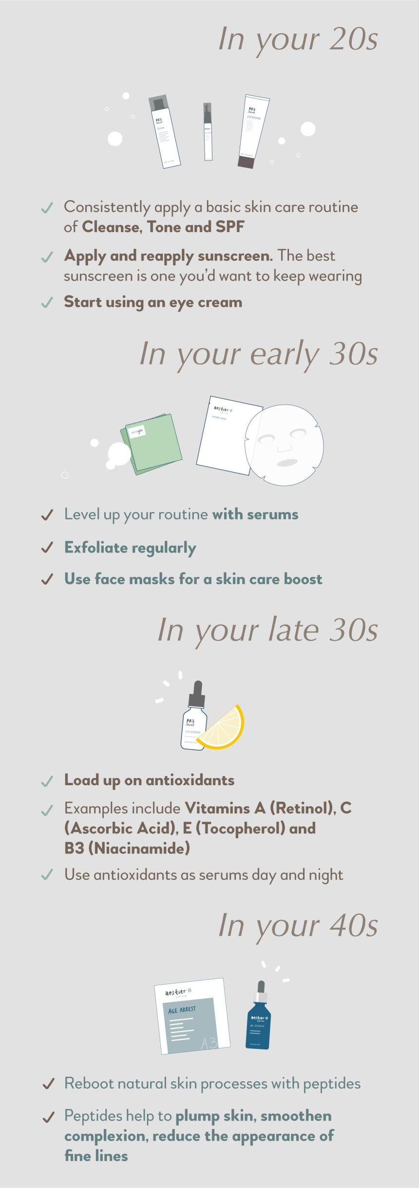 Anti-Ageing Routine Summary