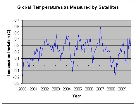 Measured global temperatures as given by the University of Alabama's Global Hydrology and Climate Center. (http://vortex.nsstc.uah.edu/data/msu/t2lt/tltglhmam_5.2)