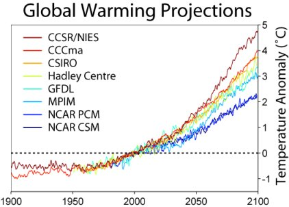 Projections of global temperatures given by several GCMs in 2000.  Published under the GNU Free Documentation License, http://en.wikipedia.org/wiki/Text_of_the_GNU_Free_Documentation_License.