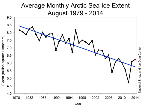 The average Arctic sea ice extent for August of each year since 1979.  (click for larger image)