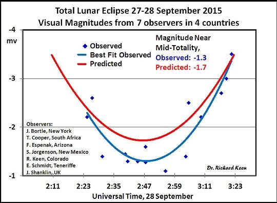 eclipse_graph
