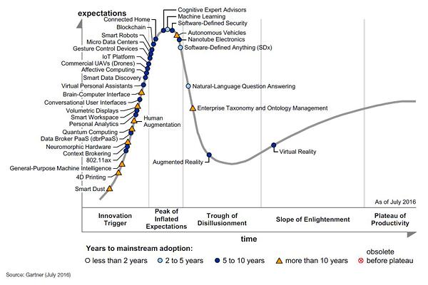 Tecnologias Emergentes 2016
