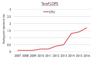 Programação Paralela em GPU