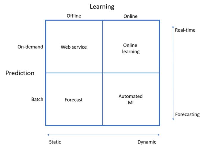 Como Publicar um Modelo de Machine Learning em Produção?