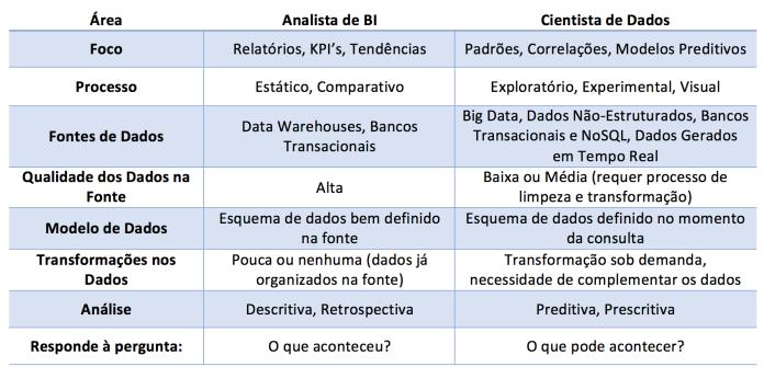 Qual a Diferença Entre o Analista de BI e o Cientista de Dados?