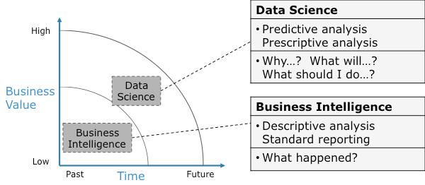 BI x Data Science