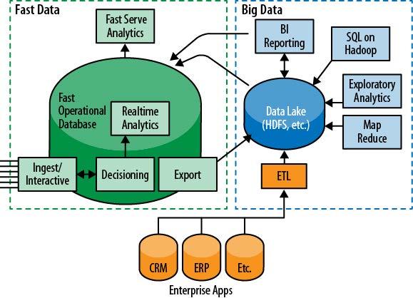 Projetando Arquiteturas de Fast Data