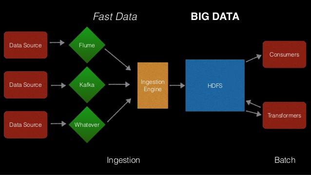 Ingestão de Dados