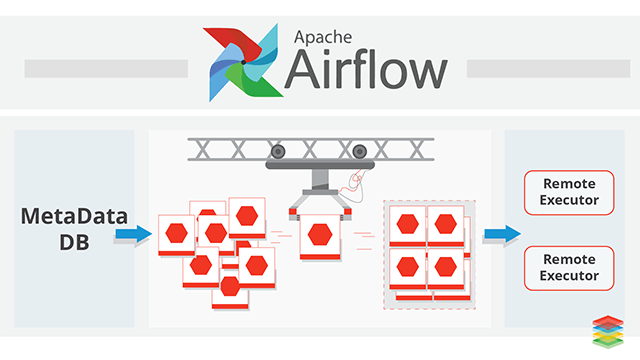 Pipeline de Automacao com SageMaker e Airflow