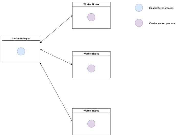 mode diagrams-no spark application