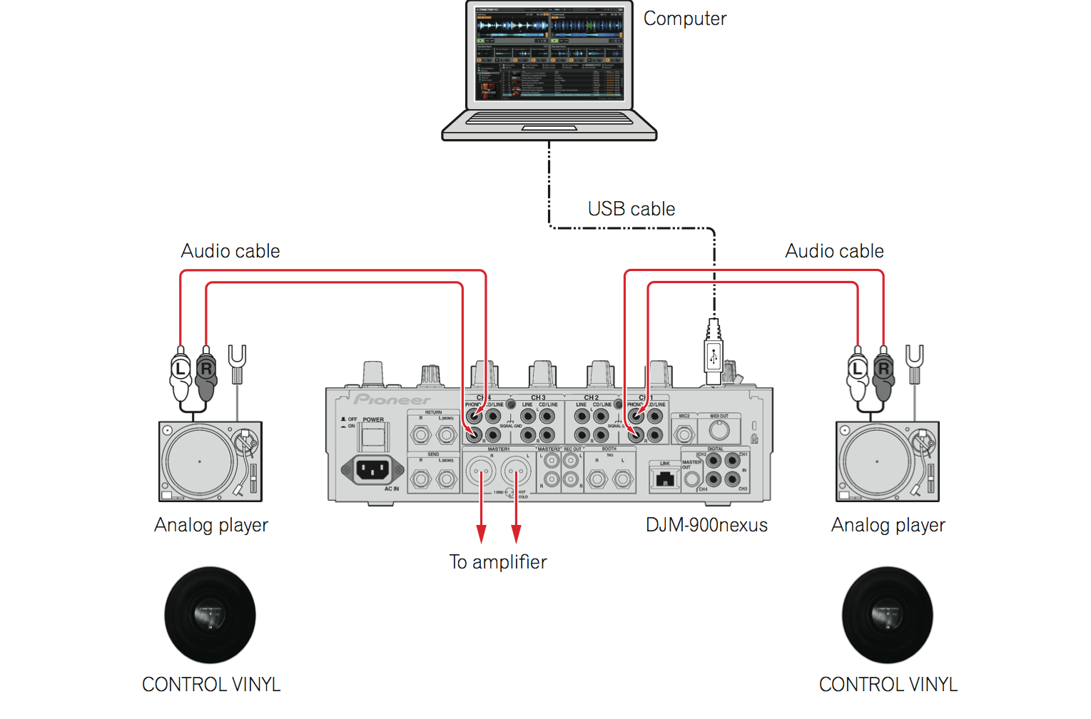 Solved Djm 900 Nexus Setup With Turntable Amp 2 Cdj S