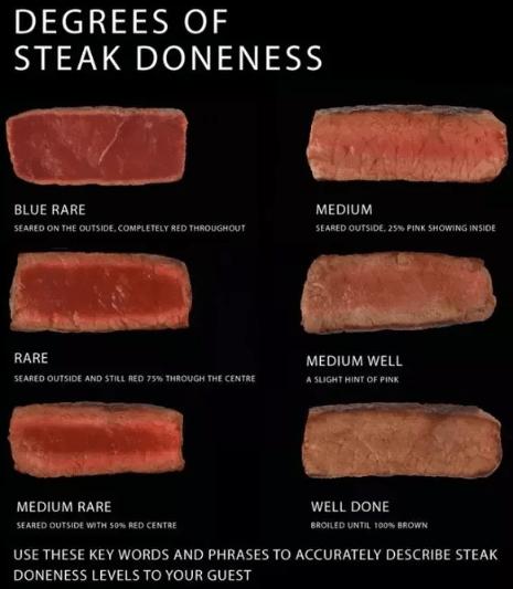 Tingkat kematangan steak via quora.com ala duniamasak
