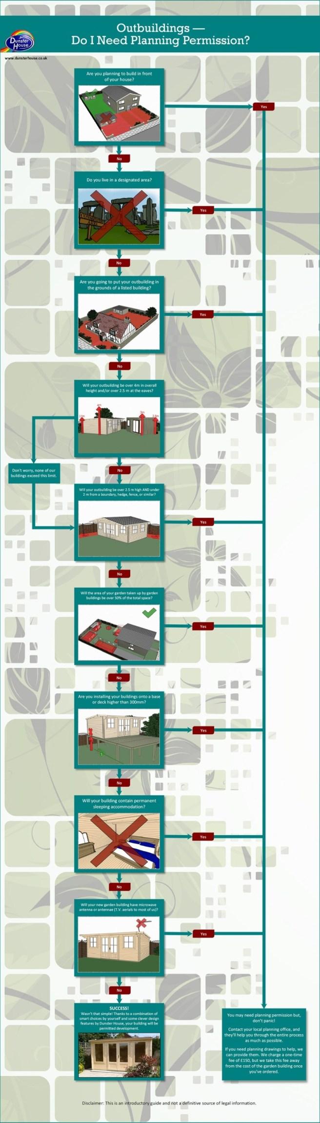 Planning Permission Flowchart