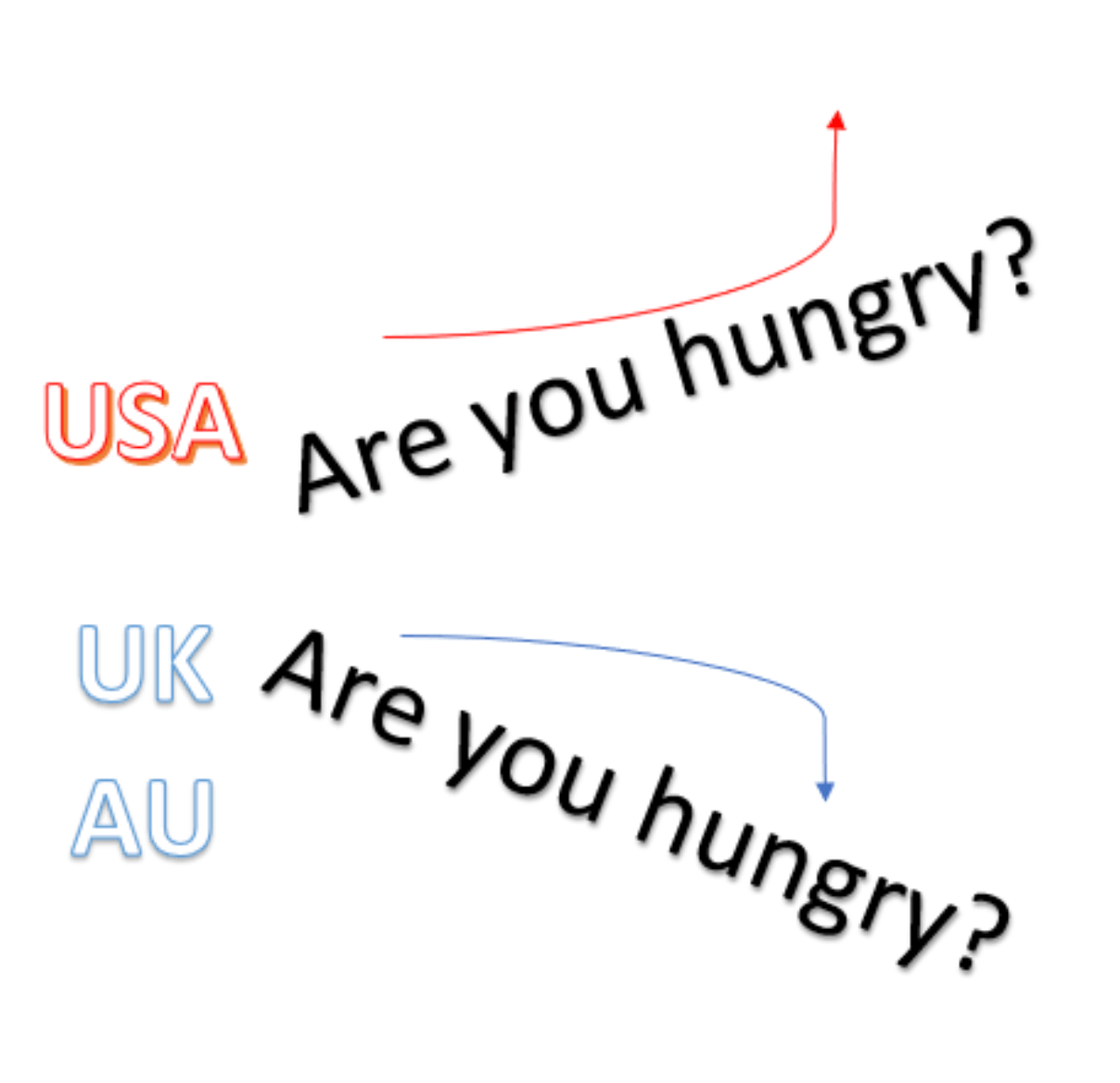 British Vs Usa